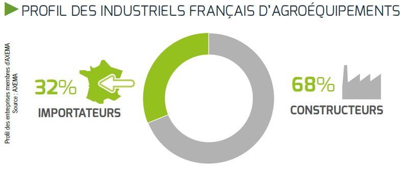 Profil des industriels français d'agroéquipements