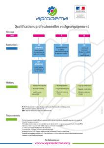 Qualification professionnelles en Agroéquipement